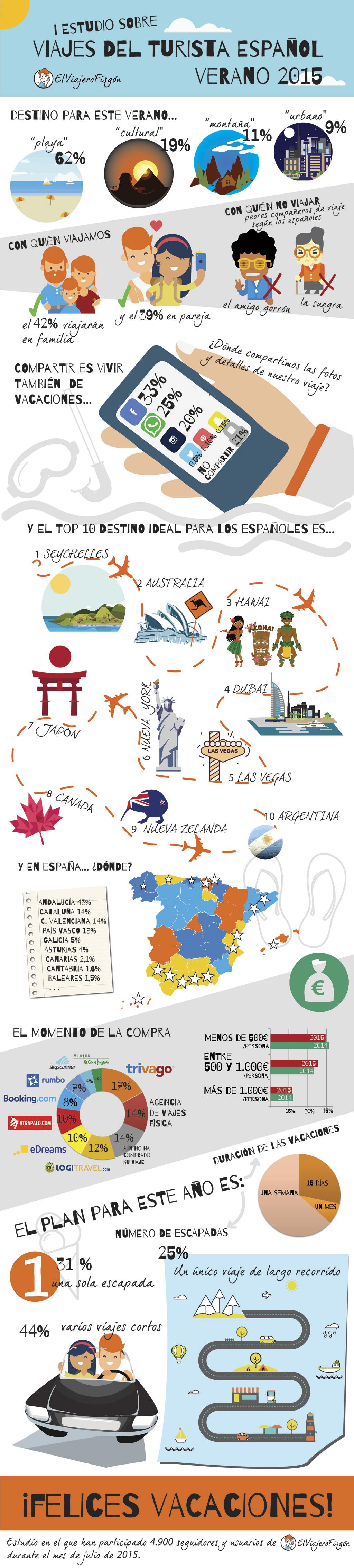 infografía-estudio-viajes-elviajerofisgon