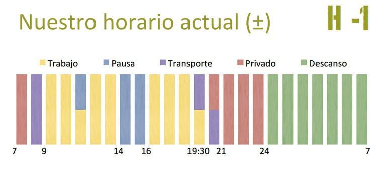 Horarios Españoles (Fuente: IESE)