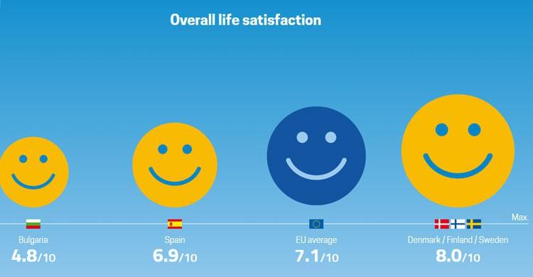 Índices de satisfacción (Fuente: Eurostat)