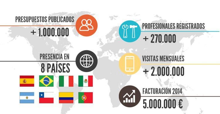 Infografía de resultados de Habitissimo (http://spain.blog.habitissimo.com).
