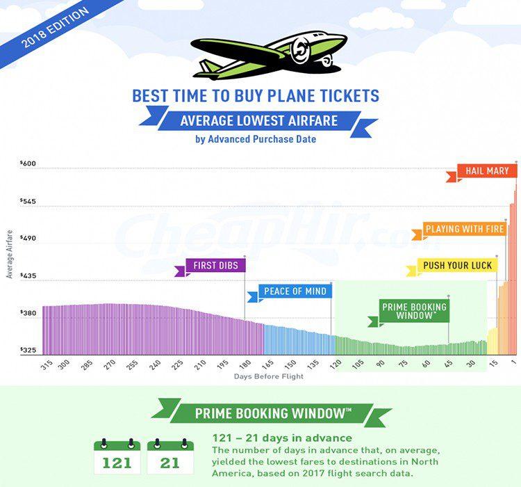 Mejores fechas para comprar tu billete de avión (CheapAir)